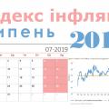 Індекс інфляції 2019 року