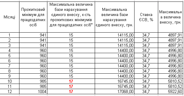Таблиця максимальної величини доходу для ЄСВ