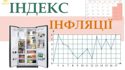 Індекс інфляції у вересні