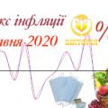 Індекс інфляції 2020